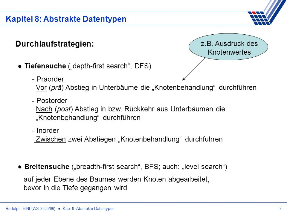 Rudolph: EINI (WS 2005/06) Kap. 8: Abstrakte Datentypen8 Kapitel 8: Abstrakte Datentypen Durchlaufstrategien: Tiefensuche (depth-first search, DFS) -