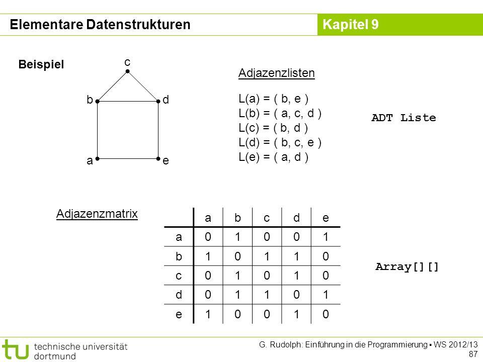 Kapitel 9 Beispiel e d a b c L(a) = ( b, e ) L(b) = ( a, c, d ) L(c) = ( b, d ) L(d) = ( b, c, e ) L(e) = ( a, d ) Adjazenzlisten abcde a01001 b10110