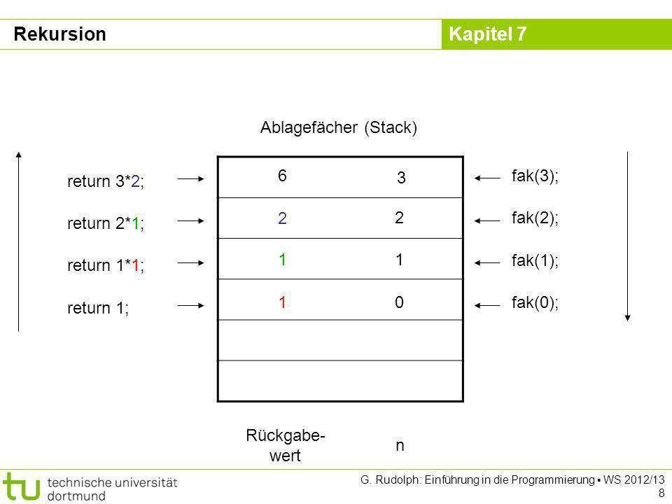 Kapitel 7 G. Rudolph: Einführung in die Programmierung WS 2012/13 8 3 Ablagefächer (Stack) fak(3); 2fak(2); 1 fak(1); 0fak(0);1 return 1; 1 return 1*1