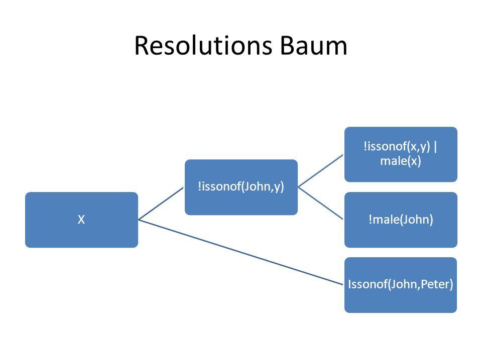Resolutions Baum X!issonof(John,y) !issonof(x,y) | male(x) !male(John)Issonof(John,Peter)