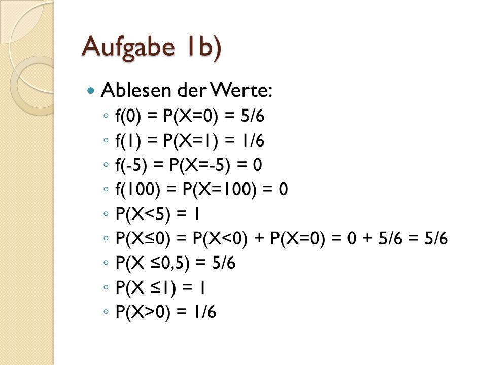 Ablesen der Werte: f(0) = P(X=0) = 5/6 f(1) = P(X=1) = 1/6 f(-5) = P(X=-5) = 0 f(100) = P(X=100) = 0 P(X<5) = 1 P(X0) = P(X<0) + P(X=0) = 0 + 5/6 = 5/6 P(X 0,5) = 5/6 P(X 1) = 1 P(X>0) = 1/6