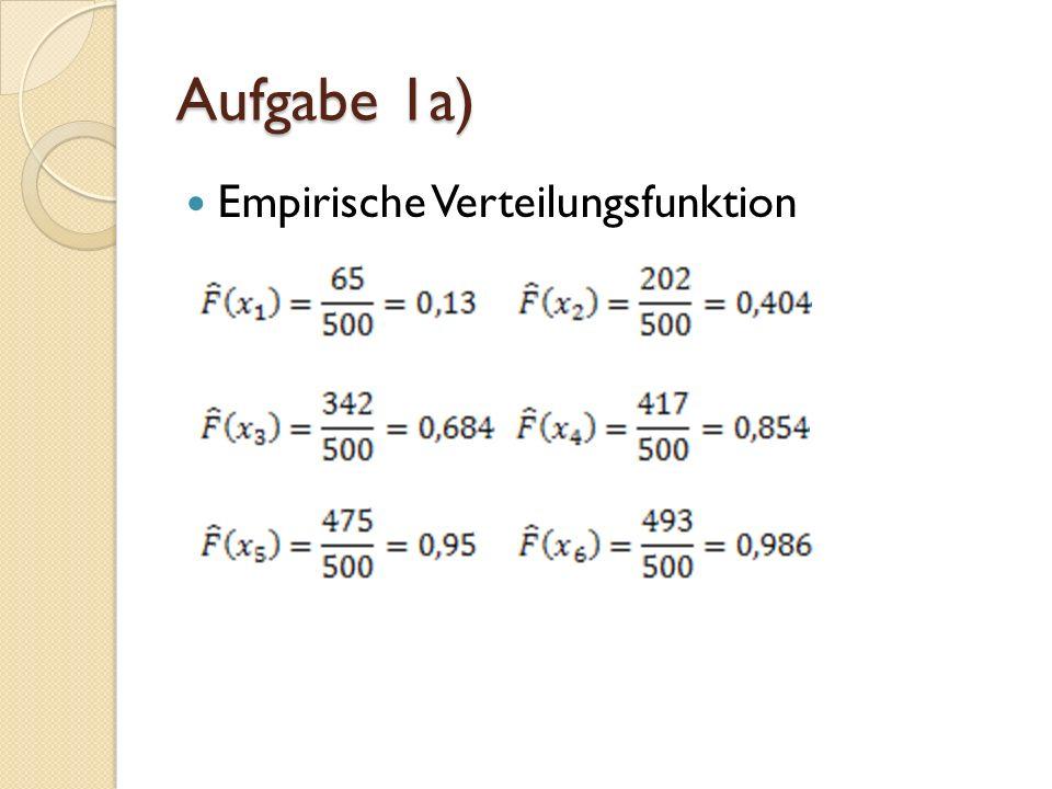 Empirische Verteilungsfunktion Aufgabe 1a)