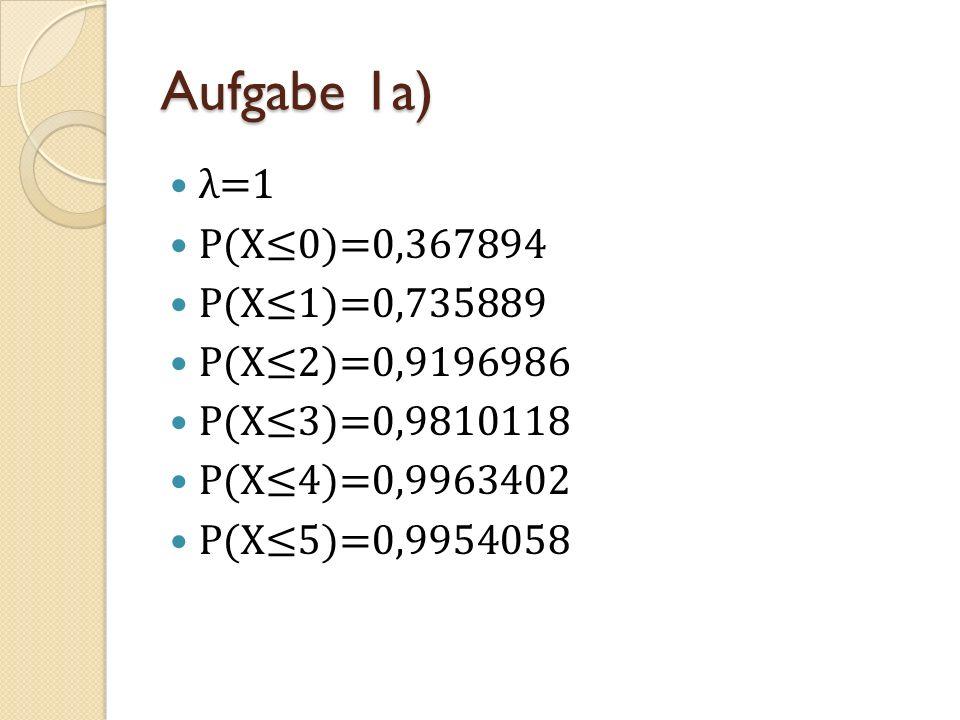 Aufgabe 1a) λ=1 P(X0)=0,367894 P(X1)=0,735889 P(X2)=0,9196986 P(X3)=0,9810118 P(X4)=0,9963402 P(X5)=0,9954058