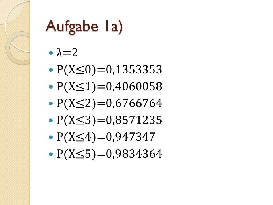 Aufgabe 1a) λ=2 P(X0)=0,1353353 P(X1)=0,4060058 P(X2)=0,6766764 P(X3)=0,8571235 P(X4)=0,947347 P(X5)=0,9834364