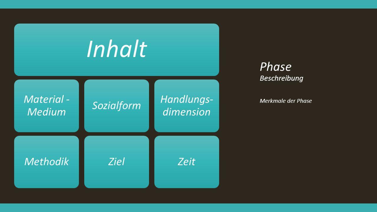 Phase Beschreibung Merkmale der Phase Inhalt Material - Medium MethodikSozialformZiel Handlungs- dimension Zeit