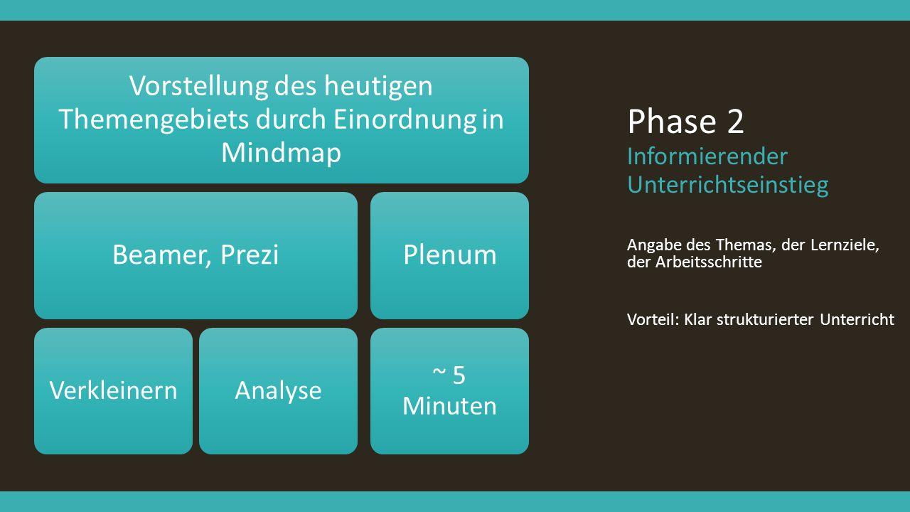 Phase 2 Informierender Unterrichtseinstieg Angabe des Themas, der Lernziele, der Arbeitsschritte Vorteil: Klar strukturierter Unterricht Vorstellung d