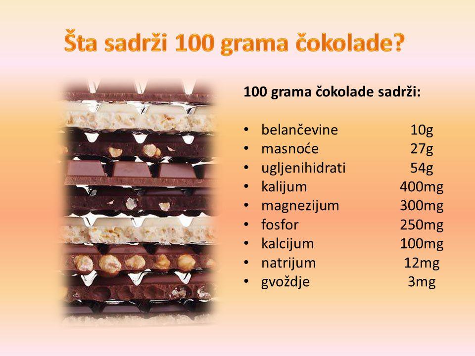 100 grama čokolade sadrži: belančevine 10g masnoće 27g ugljenihidrati 54g kalijum 400mg magnezijum 300mg fosfor 250mg kalcijum 100mg natrijum 12mg gvo