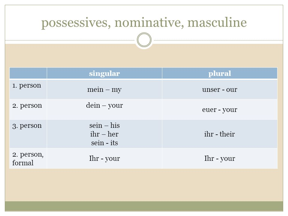 possessives, nominative, masculine singularplural 1. person mein – myunser - our 2. person dein – your euer - your 3. person sein – his ihr – her sein