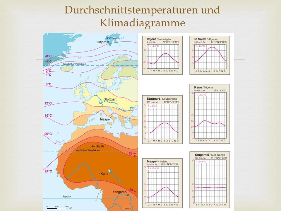 2 ausgeprägte Jahreszeiten-> Sommer(Regenzeit) Winter(Trockenzeit) Dazwischen finden sich kurze Übergangsjahreszeiten->Temperatur ansteigen (Frühjahr) absinken(Herbst) Durch die Nähe zu den Tropen-> geringe Temperaturunterschiede zwichen Sommer und Winter Subtropen