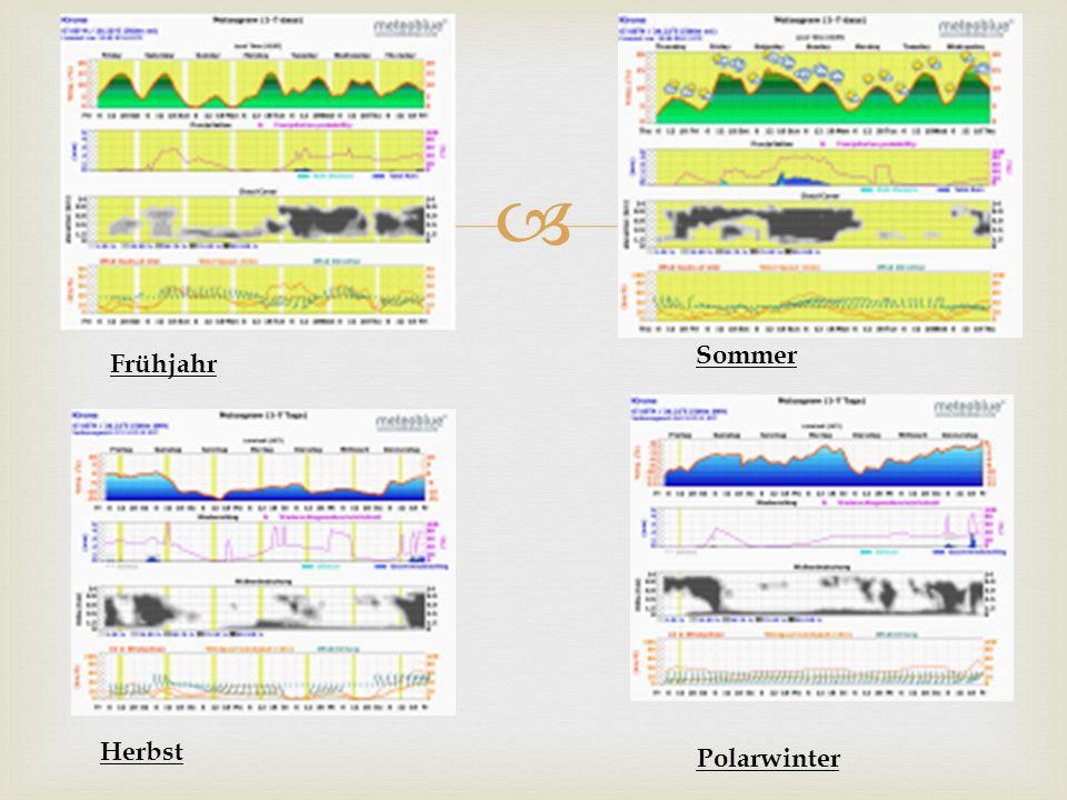 Verschiedene Klimazonen (wikipedia.de) Klima in Europa