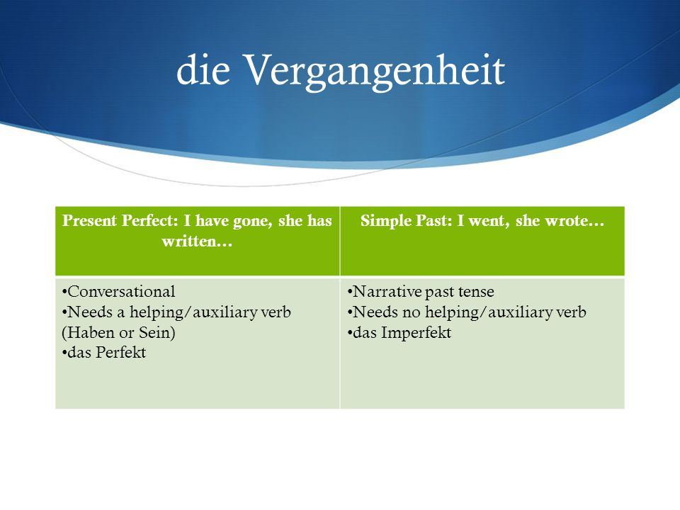 die Vergangenheit Present Perfect: I have gone, she has written… Simple Past: I went, she wrote… Conversational Needs a helping/auxiliary verb (Haben