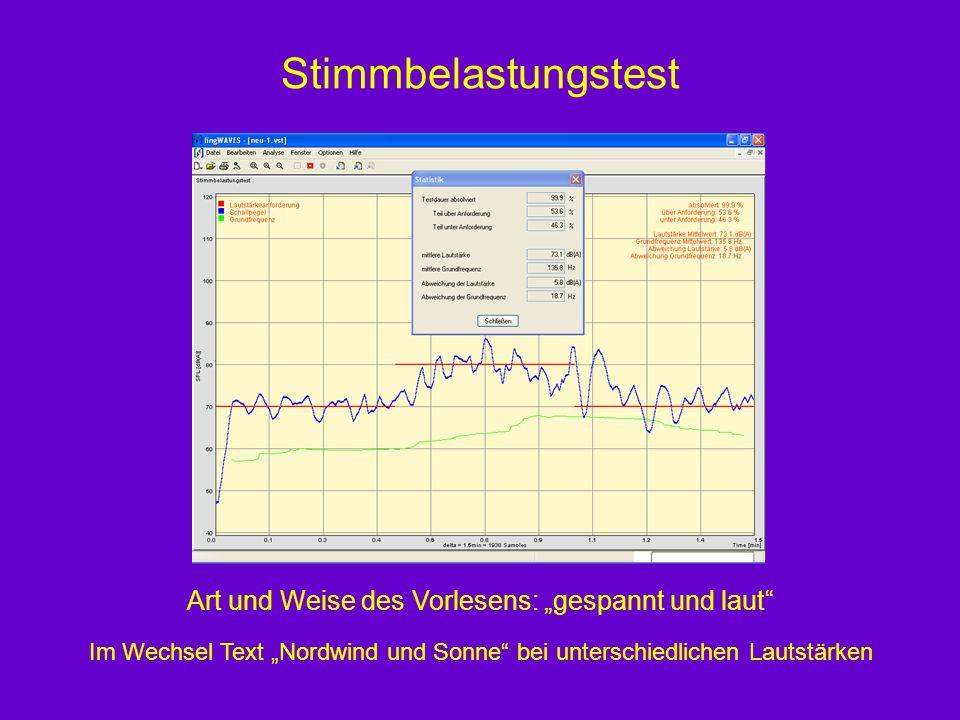 Stimmbelastungstest Im Wechsel Text Nordwind und Sonne bei unterschiedlichen Lautstärken Art und Weise des Vorlesens: gespannt und laut
