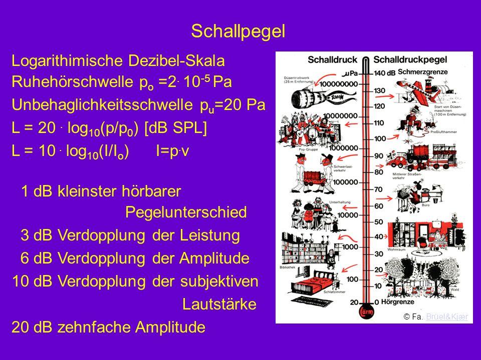 Schallpegel Logarithimische Dezibel-Skala Ruhehörschwelle p o =2. 10 -5 Pa Unbehaglichkeitsschwelle p u =20 Pa L = 20. log 10 (p/p 0 ) [dB SPL] L = 10