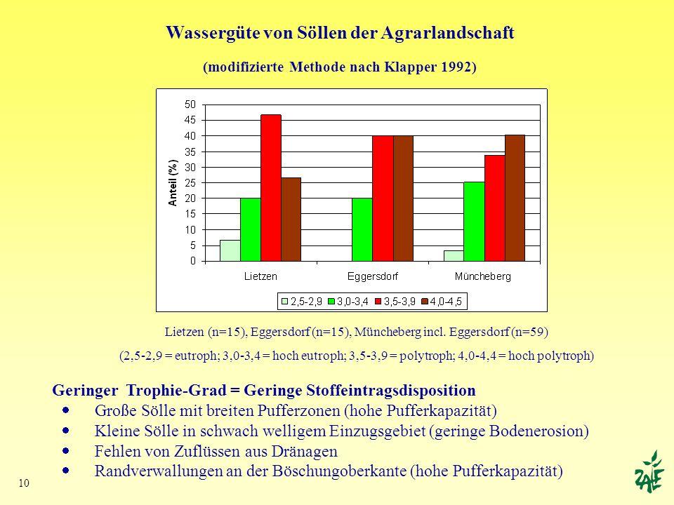 10 Wassergüte von Söllen der Agrarlandschaft (modifizierte Methode nach Klapper 1992) Lietzen (n=15), Eggersdorf (n=15), Müncheberg incl. Eggersdorf (