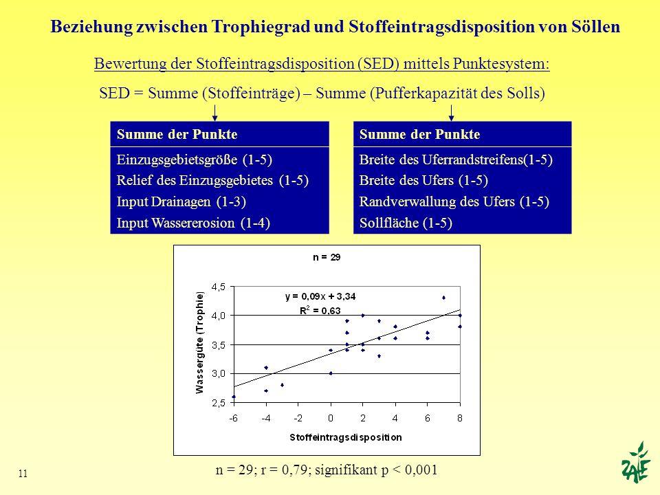 11 Beziehung zwischen Trophiegrad und Stoffeintragsdisposition von Söllen Bewertung der Stoffeintragsdisposition (SED) mittels Punktesystem: SED = Sum