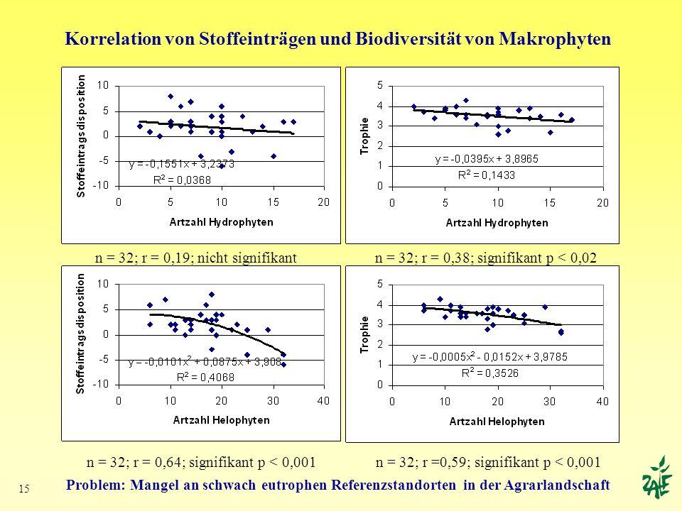 15 Korrelation von Stoffeinträgen und Biodiversität von Makrophyten Problem: Mangel an schwach eutrophen Referenzstandorten in der Agrarlandschaft n =