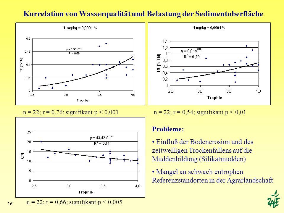 16 Korrelation von Wasserqualität und Belastung der Sedimentoberfläche n = 22; r = 0,76; signifikant p < 0,001 n = 22; r = 0,66; signifikant p < 0,005