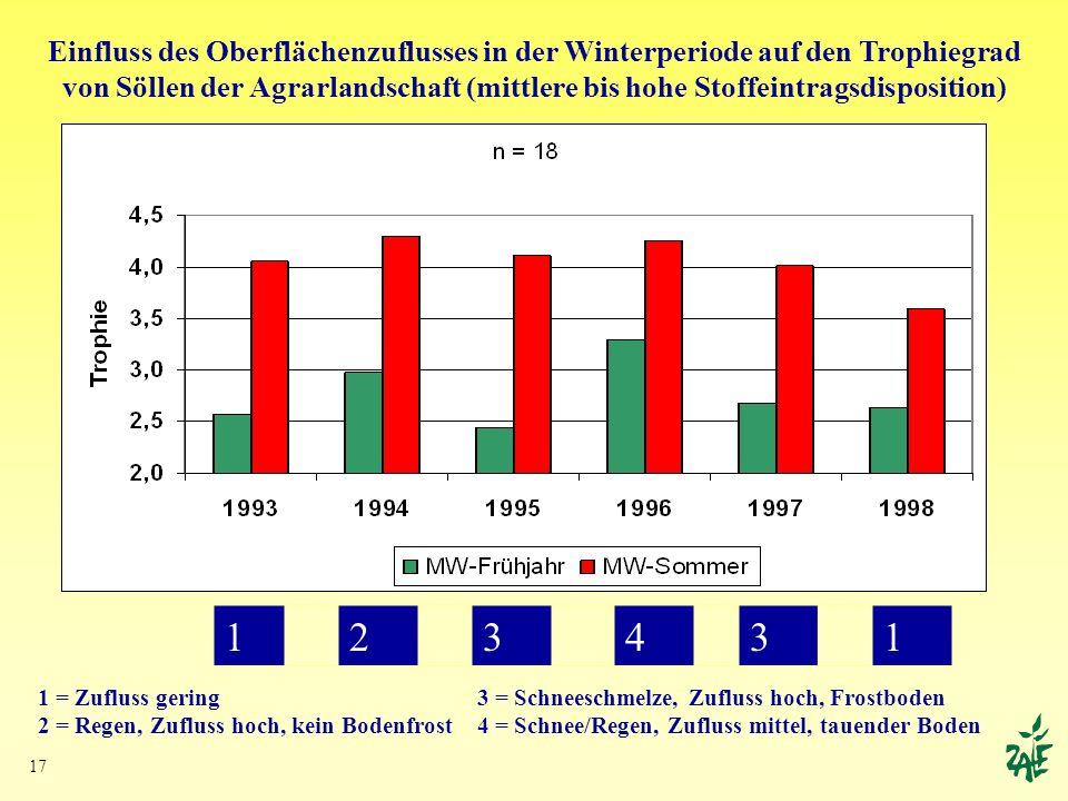 17 123431 Einfluss des Oberflächenzuflusses in der Winterperiode auf den Trophiegrad von Söllen der Agrarlandschaft (mittlere bis hohe Stoffeintragsdi