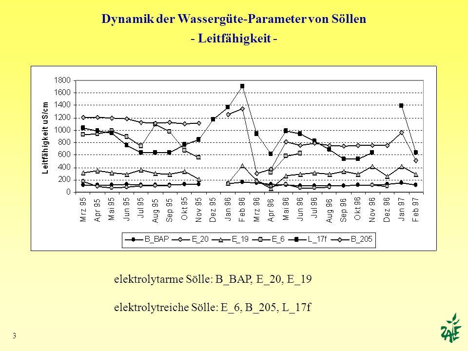 3 Dynamik der Wassergüte-Parameter von Söllen - Leitfähigkeit - elektrolytarme Sölle: B_BAP, E_20, E_19 elektrolytreiche Sölle: E_6, B_205, L_17f