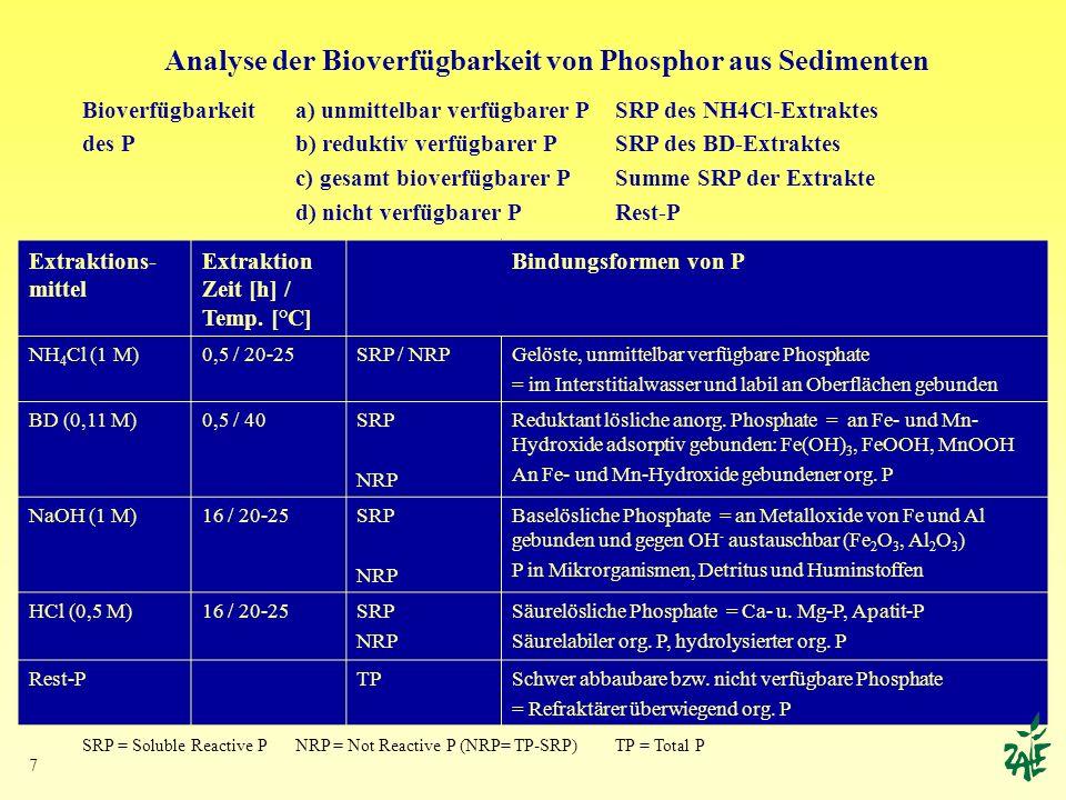 7 Analyse der Bioverfügbarkeit von Phosphor aus Sedimenten Extraktions- mittel Extraktion Zeit [h] / Temp. [°C] Bindungsformen von P NH 4 Cl (1 M)0,5