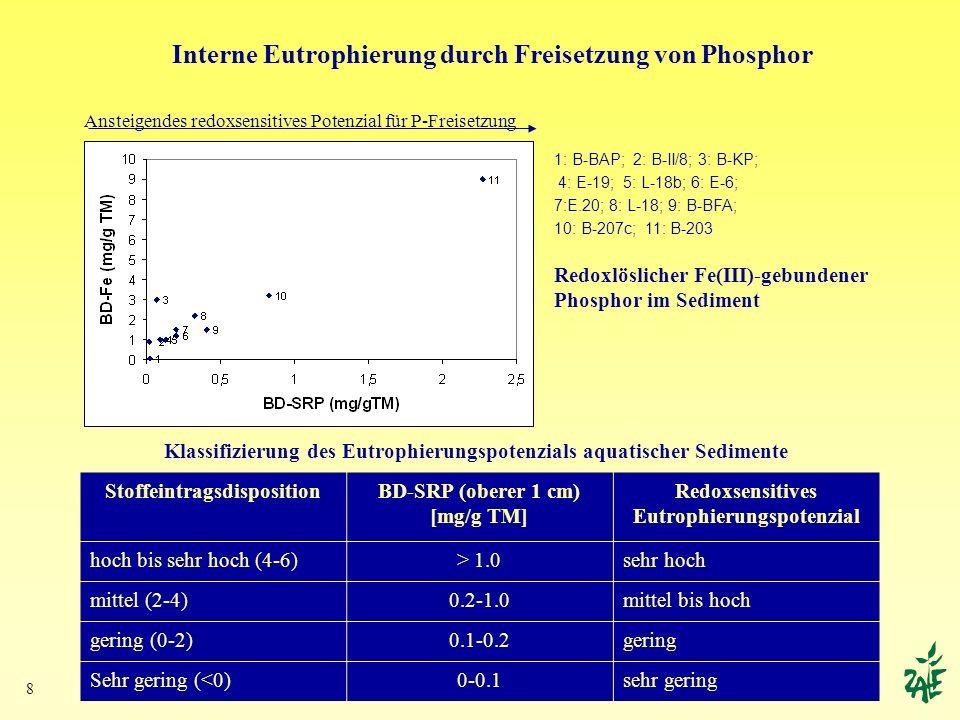 8 StoffeintragsdispositionBD-SRP (oberer 1 cm) [mg/g TM] Redoxsensitives Eutrophierungspotenzial hoch bis sehr hoch (4-6)> 1.0sehr hoch mittel (2-4)0.
