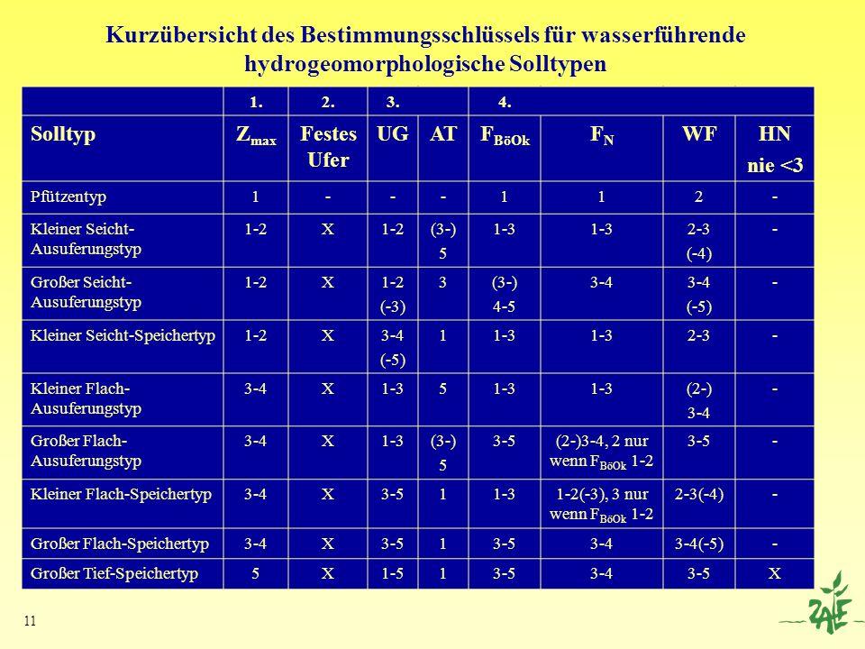 11 Kurzübersicht des Bestimmungsschlüssels für wasserführende hydrogeomorphologische Solltypen 1.2.3.4. SolltypZ max Festes Ufer UGATF BöOk FNFN WFHN