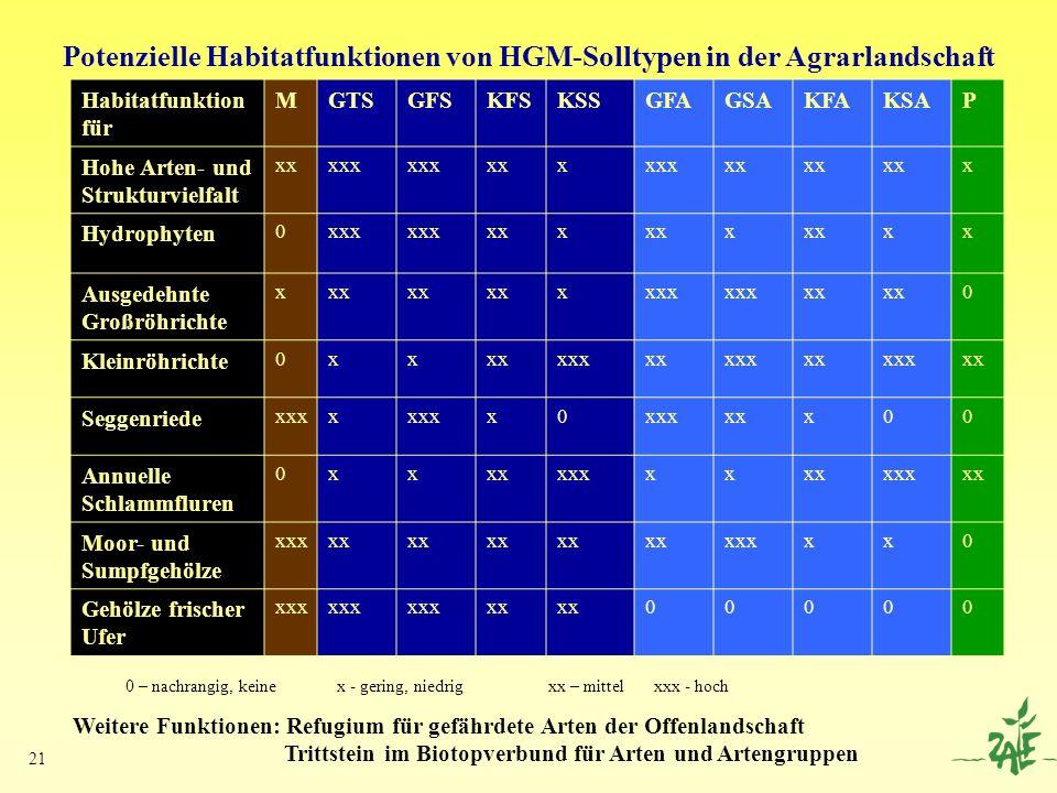 21 Potenzielle Habitatfunktionen von HGM-Solltypen in der Agrarlandschaft Habitatfunktion für MGTSGFSKFSKSSGFAGSAKFAKSAP Hohe Arten- und Strukturvielf