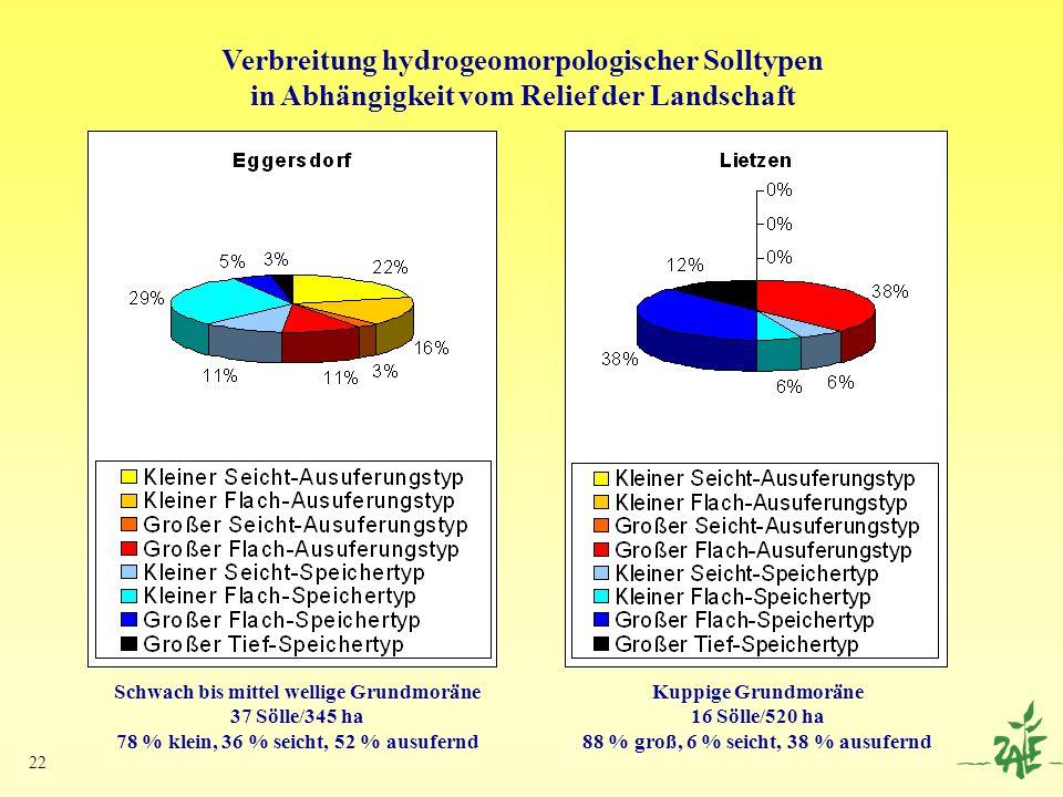 22 Verbreitung hydrogeomorpologischer Solltypen in Abhängigkeit vom Relief der Landschaft Schwach bis mittel wellige Grundmoräne 37 Sölle/345 ha 78 %