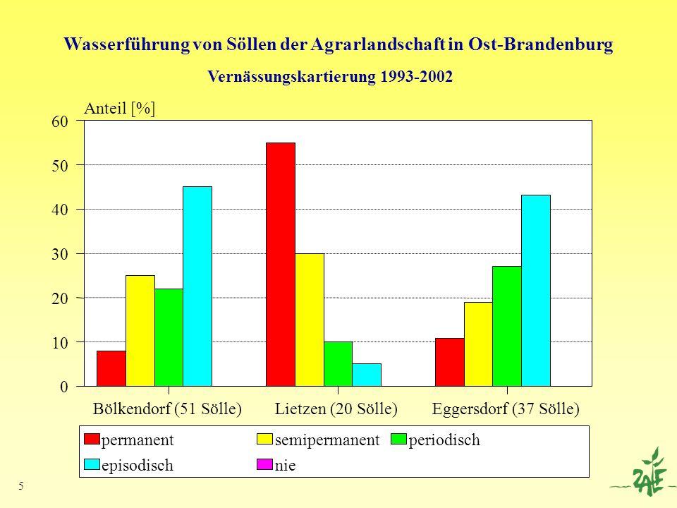 5 Bölkendorf (51 Sölle)Lietzen (20 Sölle)Eggersdorf (37 Sölle) 0 10 20 30 40 50 60 Anteil [%] permanentsemipermanentperiodisch episodischnie Wasserfüh