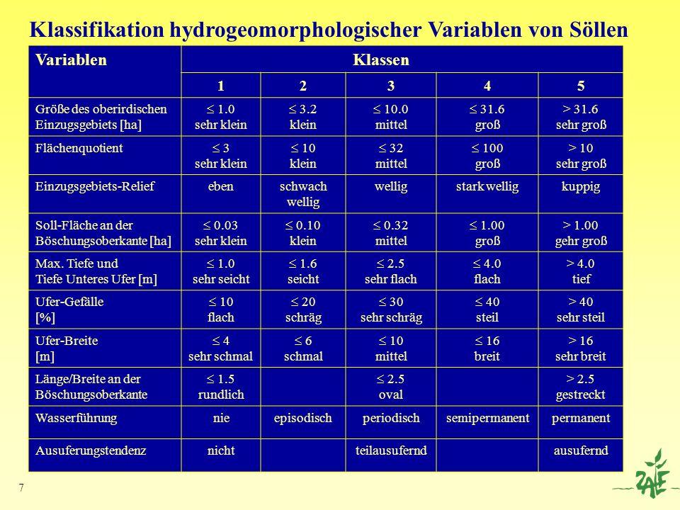 8 Faktoranalyse der hydrogeomorphologischen Variablen von Söllen (n=144) VariablenEinzugsgebiets- und Soll-Größe Faktor Ausuferungs- Faktor Relief und Soll- Form Faktor Wasserführung 0,86 0,13-0,12 Ausuferungstendenz -0,06 0,85 0,07 Einzugsgebiets-Größe 0,65 0,19-0,27 Einzugsgebiets-Relief 0,18 -0,05 -0,76 Soll-Größe 0,81 0,24-0,24 Maximale Tiefe 0,75 -0,430,07 Differenz Max.