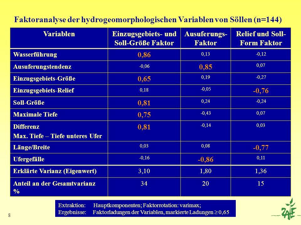 8 Faktoranalyse der hydrogeomorphologischen Variablen von Söllen (n=144) VariablenEinzugsgebiets- und Soll-Größe Faktor Ausuferungs- Faktor Relief und