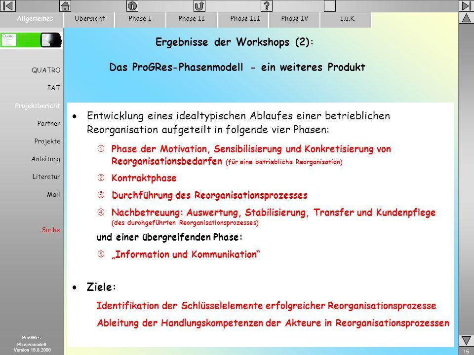 15 ProGRes Phasenmodell Version 15.8.2000 ÜbersichtPhase IPhase IIPhase IIIPhase IVI.u.K.Allgemeines Ergebnisse der Workshops (2): Das ProGRes-Phasenm