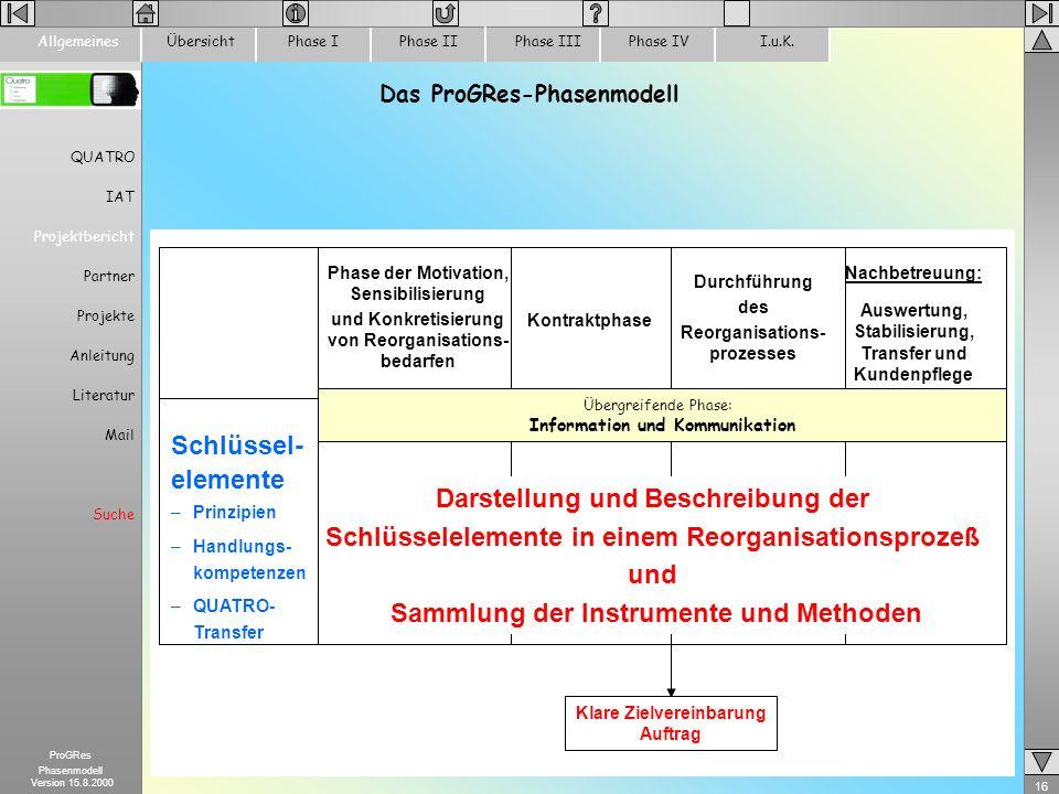 16 ProGRes Phasenmodell Version 15.8.2000 ÜbersichtPhase IPhase IIPhase IIIPhase IVI.u.K.Allgemeines Das ProGRes-Phasenmodell Schlüssel- elemente –Pri