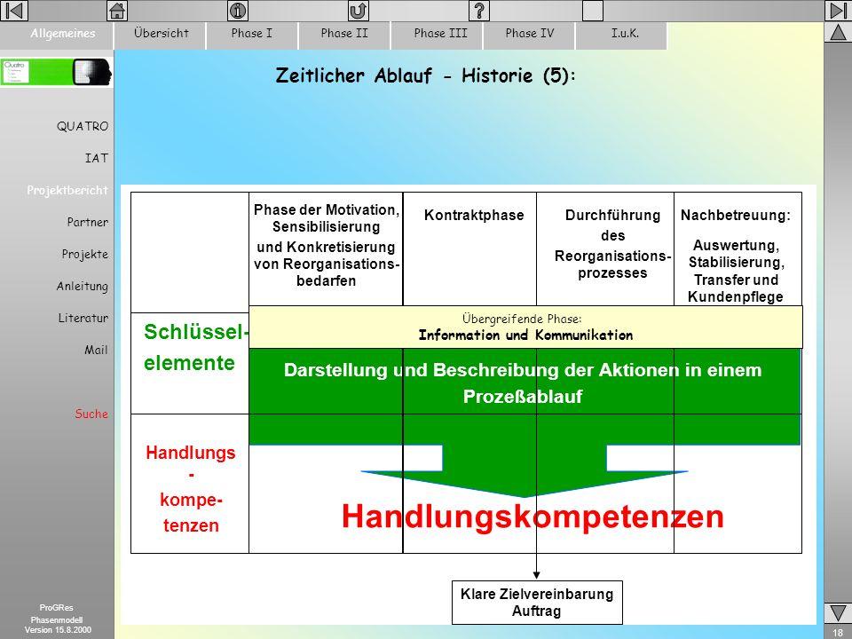 18 ProGRes Phasenmodell Version 15.8.2000 ÜbersichtPhase IPhase IIPhase IIIPhase IVI.u.K.Allgemeines QUATRO IAT Projektbericht Partner Projekte Anleit