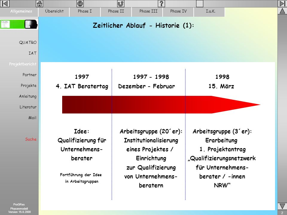 13 ProGRes Phasenmodell Version 15.8.2000 ÜbersichtPhase IPhase IIPhase IIIPhase IVI.u.K.Allgemeines Durchführung der Workshops 7 Workshops wurden Ende Juni - Anfang August 99 durchgeführt Themen: –Entwicklung des Phasenmodells (in 4 Workshops): Identifizierung der Schlüsselelemente für betriebliche Reorganisationsprozesse –Das Bedingungs- und Entscheidungsfeld –Themenlandkarten - Welche Themen der Reorganisation sind relevant.