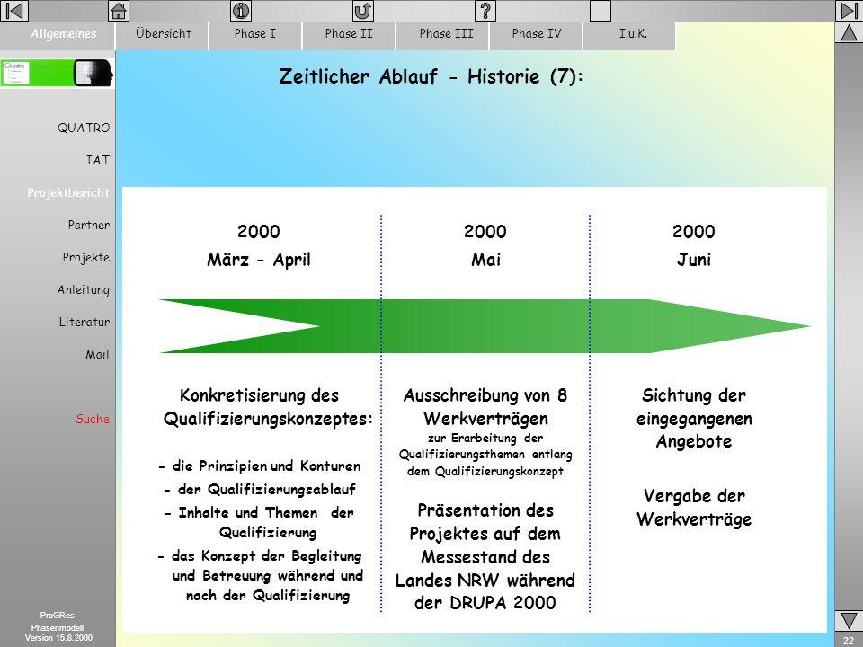 22 ProGRes Phasenmodell Version 15.8.2000 ÜbersichtPhase IPhase IIPhase IIIPhase IVI.u.K.Allgemeines Zeitlicher Ablauf - Historie (7): 2000 Mai Aussch