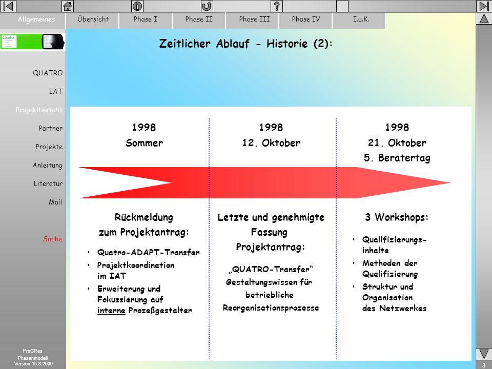 3 ProGRes Phasenmodell Version 15.8.2000 ÜbersichtPhase IPhase IIPhase IIIPhase IVI.u.K.Allgemeines QUATRO IAT Projektbericht Partner Projekte Anleitu