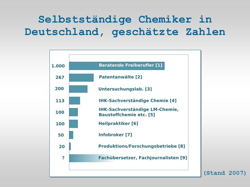 Selbstständige Chemiker in Deutschland, geschätzte Zahlen (Stand 2007)