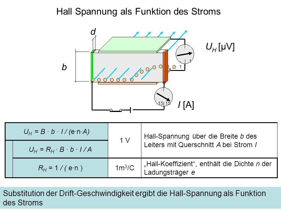 Hall Spannung als Funktion des Stroms d -1 1 U H = B · b · I / (e·n·A) 1 V Hall-Spannung über die Breite b des Leiters mit Querschnitt A bei Strom I U