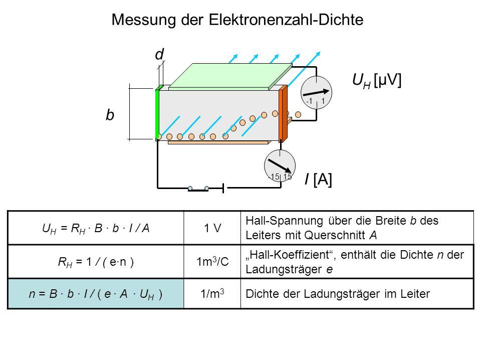 Messung der Elektronenzahl-Dichte d 1 U H = R H · B · b · I / A1 V Hall-Spannung über die Breite b des Leiters mit Querschnitt A R H = 1 / ( e·n )1m 3