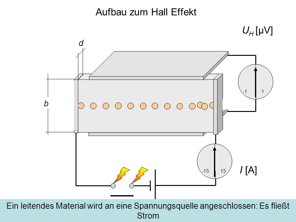 Aufbau zum Hall Effekt d b -1515 1 Ein leitendes Material wird an eine Spannungsquelle angeschlossen: Es fließt Strom U H [μV] I [A]