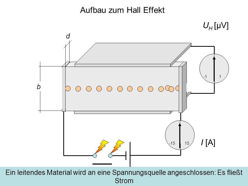 Der Hall Effekt I [A] d -1515 1 b U H [μV]