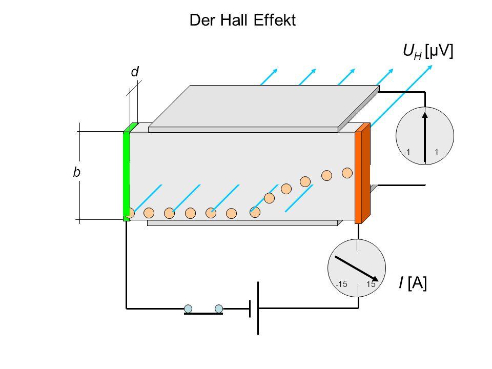 Lorentz Kraft und elektrisches Feld d -1515 1 b Im Magnetfeld trennt die Lorentzkraft die Ladungen, dadurch entsteht zwischen den Rändern ein elektrisches Feld in vertikaler Richtung U H [μV] I [A]