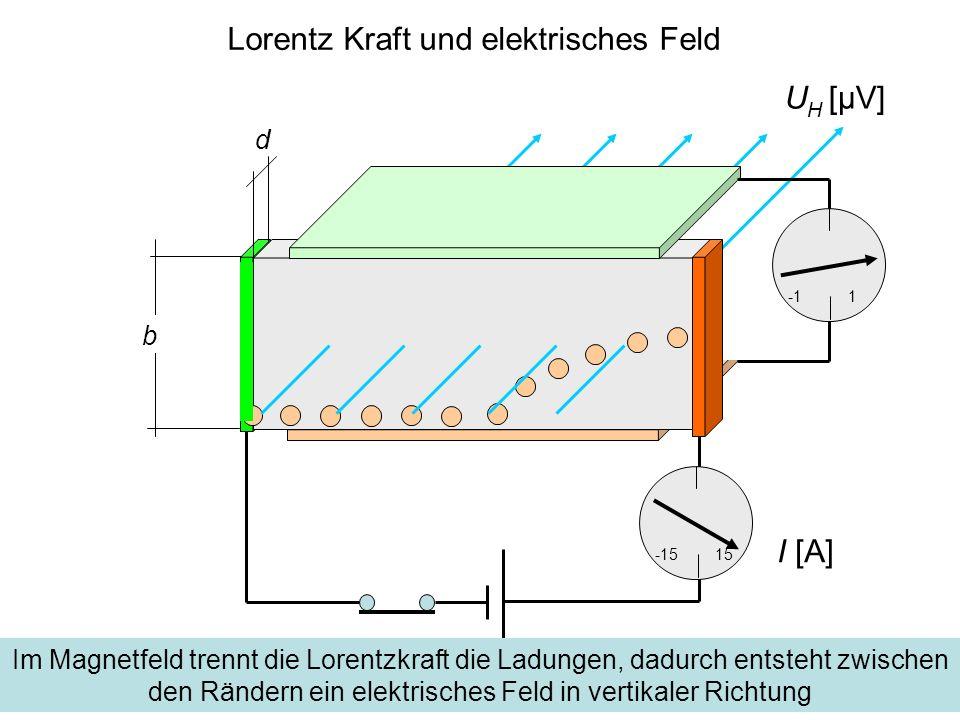 Gleichgewicht zwischen Feld- und Lorentzkraft d -1515 1 b Im Gleichgewicht ist die Kraft auf die Ladungen durch das elektrische Feld entgegengesetzt gleich der Lorentz-Kraft durch das Magnetfeld U H [μV] I [A]