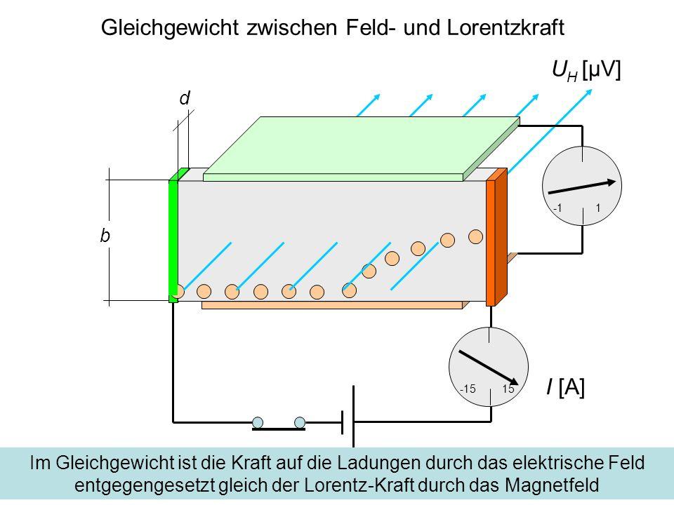 Die Hall Spannung d -1515 1 b Zwischen zwei Punkten im Abstand b in vertikaler Richtung erzeugt das elektrische Feld die Hall-Spannung U H U H [μV] I [A]