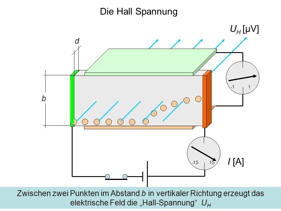 Strom und Elektronendichte d b 1 s n 1/m 3 Dichte der Ladungsträger V = A·s 1 m 3 Volumen eines Leiterstücks der Länge s A=b·d 1 m 2 Querschnittsfläche des Leiters I = e·n·V/t 1 A Strom im Leiter durch die Fläche A, e Elementarladung v = s/t [m/s] 1 m/s Drift-Geschwindigkeit der Ladungsträger I = e·n·A·v 1 A Strom als Funktion der Driftgeschwindigkeit A U H [μV] I [A]