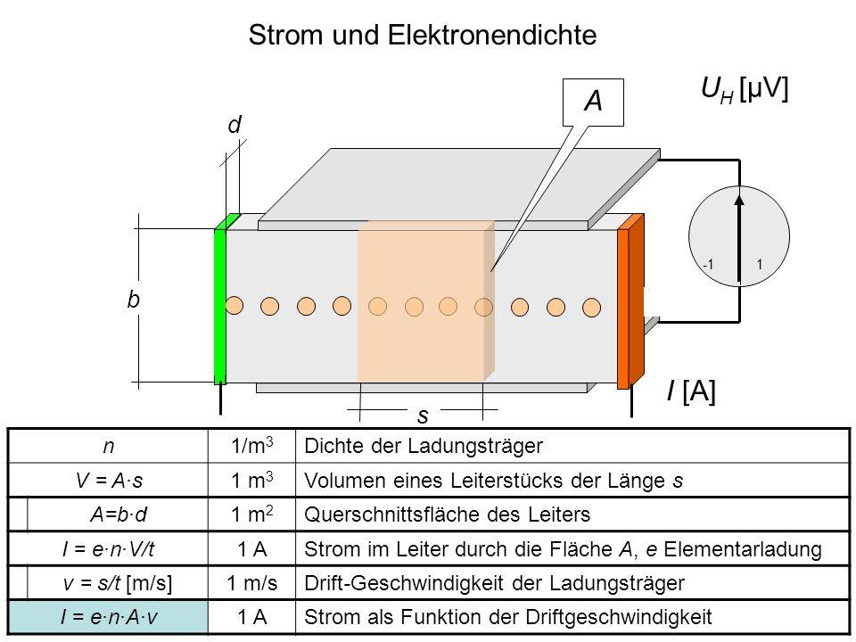 Strom und Elektronendichte d b 1 s n 1/m 3 Dichte der Ladungsträger V = A·s 1 m 3 Volumen eines Leiterstücks der Länge s A=b·d 1 m 2 Querschnittsfläch