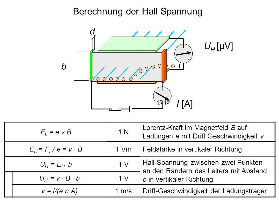 Hall Spannung als Funktion des Stroms d -1 1 U H = B · b · I / (e·n·A) 1 V Hall-Spannung über die Breite b des Leiters mit Querschnitt A bei Strom I U H = R H · B · b · I / A R H = 1 / ( e·n )1m 3 /C Hall-Koeffizient, enthält die Dichte n der Ladungsträger e b U H [μV] -1515 I [A] Substitution der Drift-Geschwindigkeit ergibt die Hall-Spannung als Funktion des Stroms