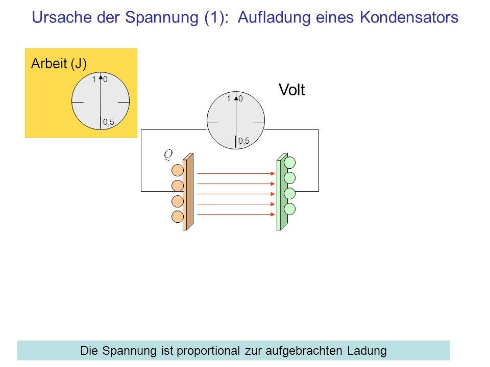 1 0,5 0 Volt Ursache der Spannung (1): Aufladung eines Kondensators Die Spannung ist proportional zur aufgebrachten Ladung 1 0,5 0 Arbeit (J)