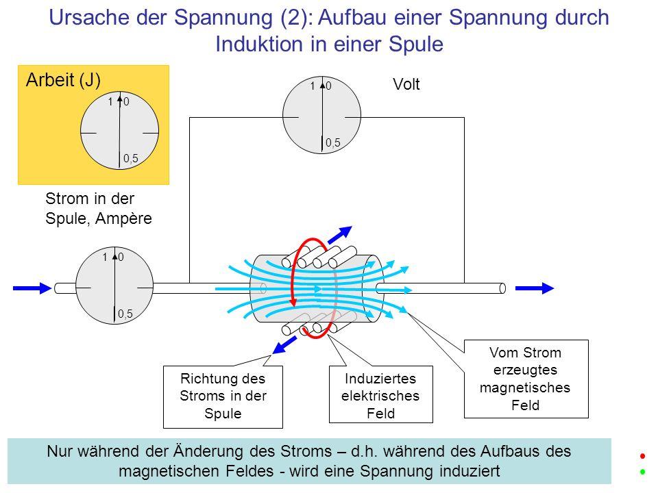 1 0,5 0 Volt 1 0,5 0 Strom in der Spule, Ampère Ursache der Spannung (2): Aufbau einer Spannung durch Induktion in einer Spule Nur während der Änderun